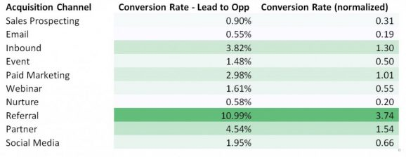 email marketing conversion