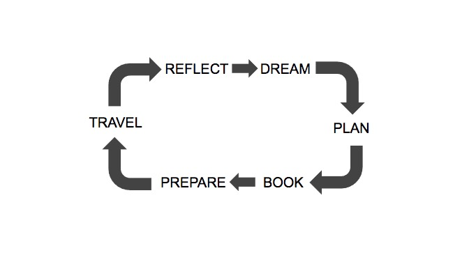 The Travel Buying Lifecycle